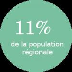 population régionale